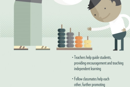 What to Expect from a Montessori School Infographic