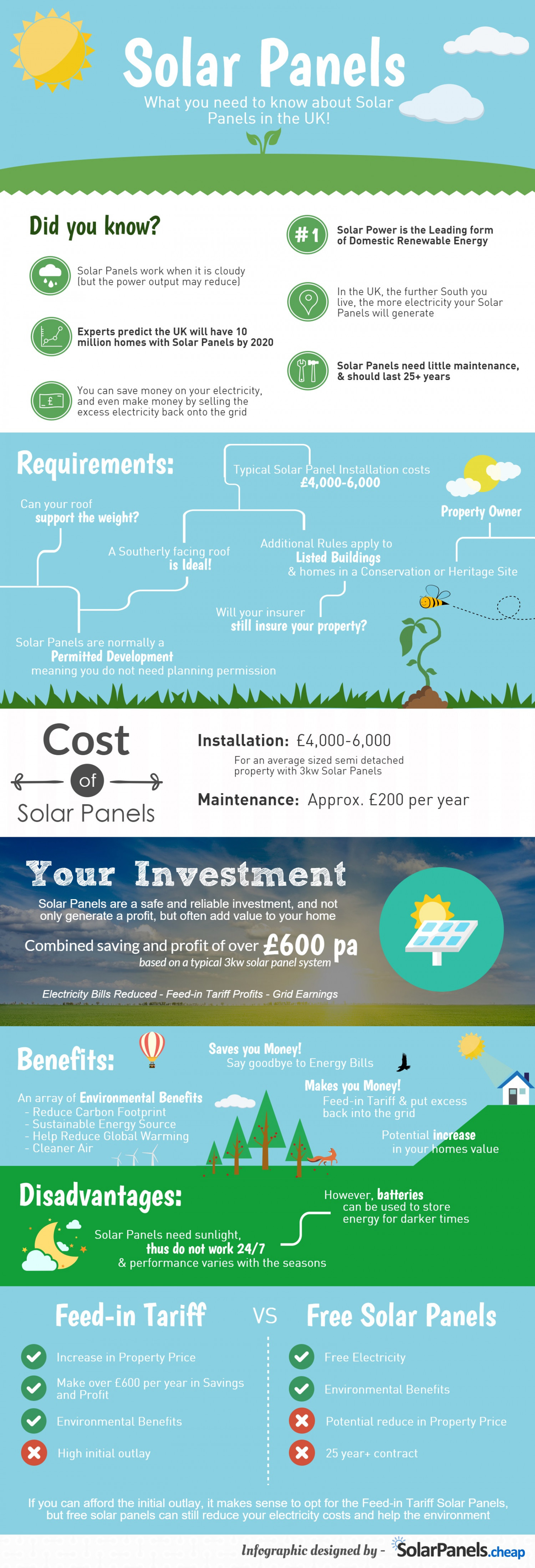 What to know about Solar Panels Infographic
