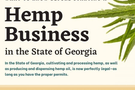 What to know before starting a hemp business in the State of Georgia. Infographic