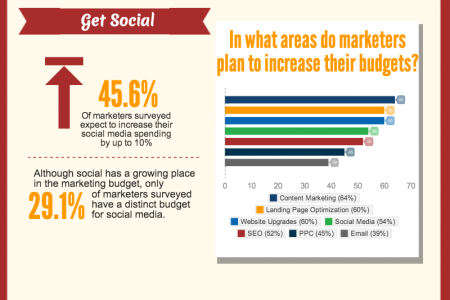 What to Plan for in 2014 Infographic