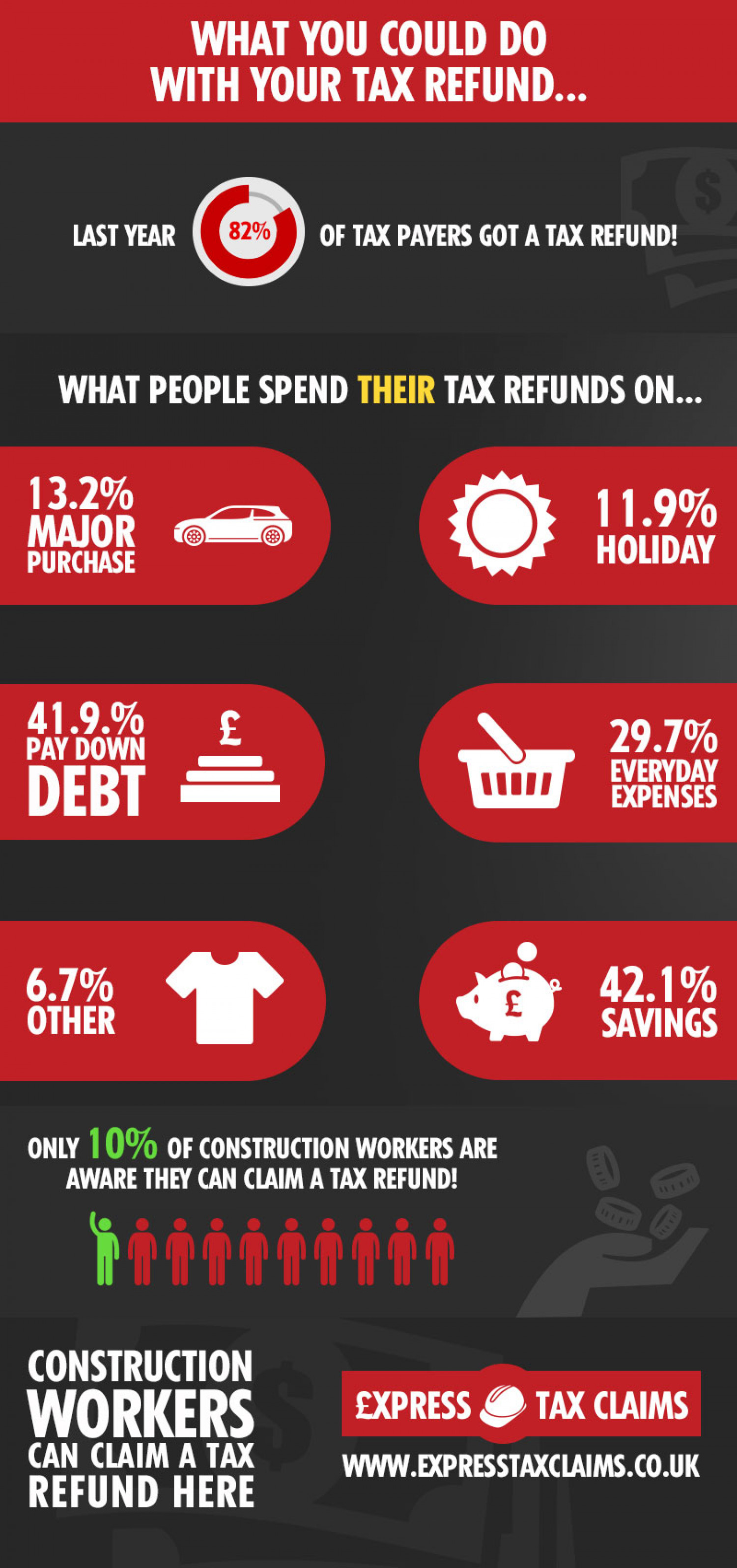 What to spend your tax refund on. Infographic