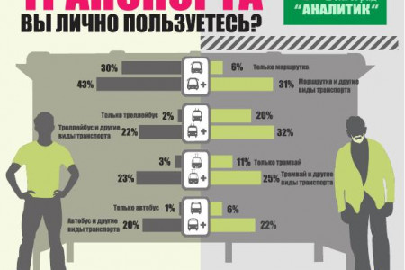 What transport are you waiting for? Infographic