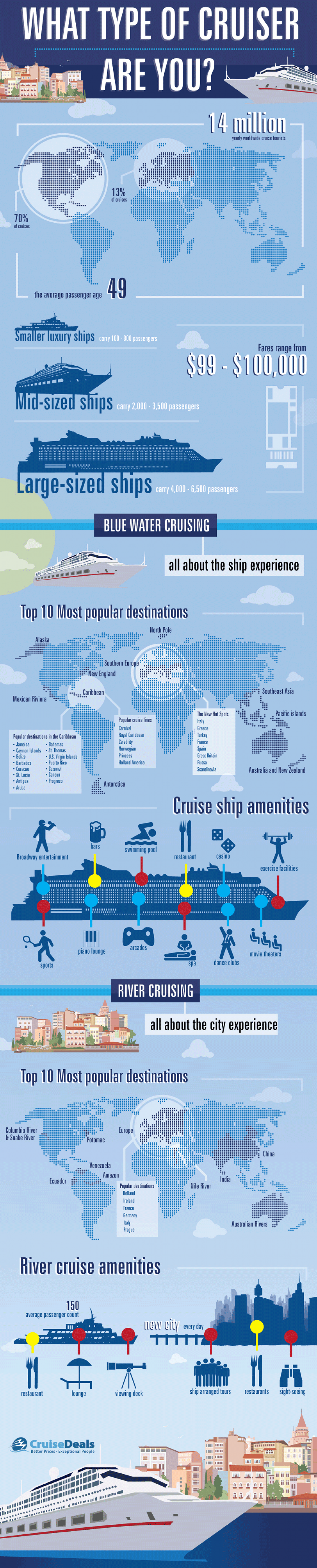 What Type of Cruiser Are You? Infographic
