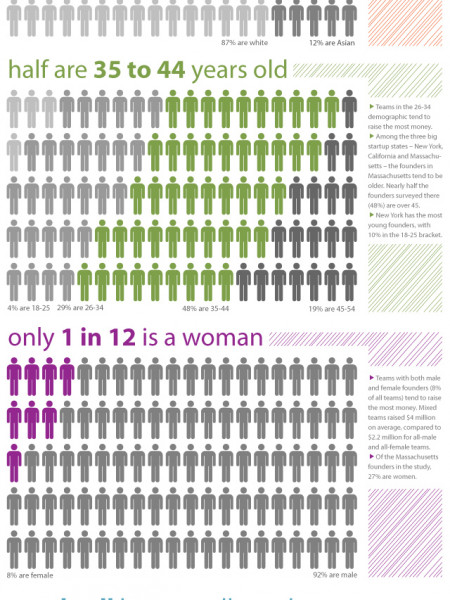 What Type of People Raise Money for Web Startups? Infographic