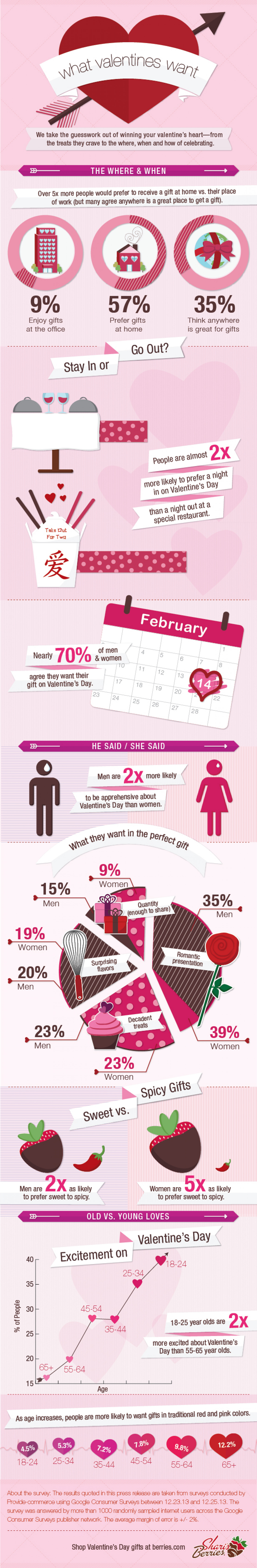 What Valentines Want Infographic