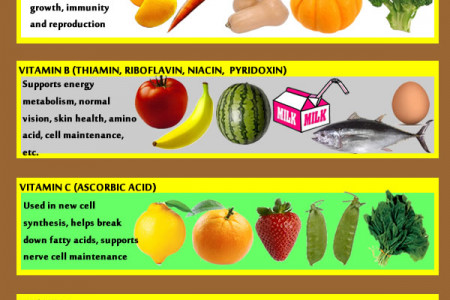 What Vitamins Do I Need? Infographic