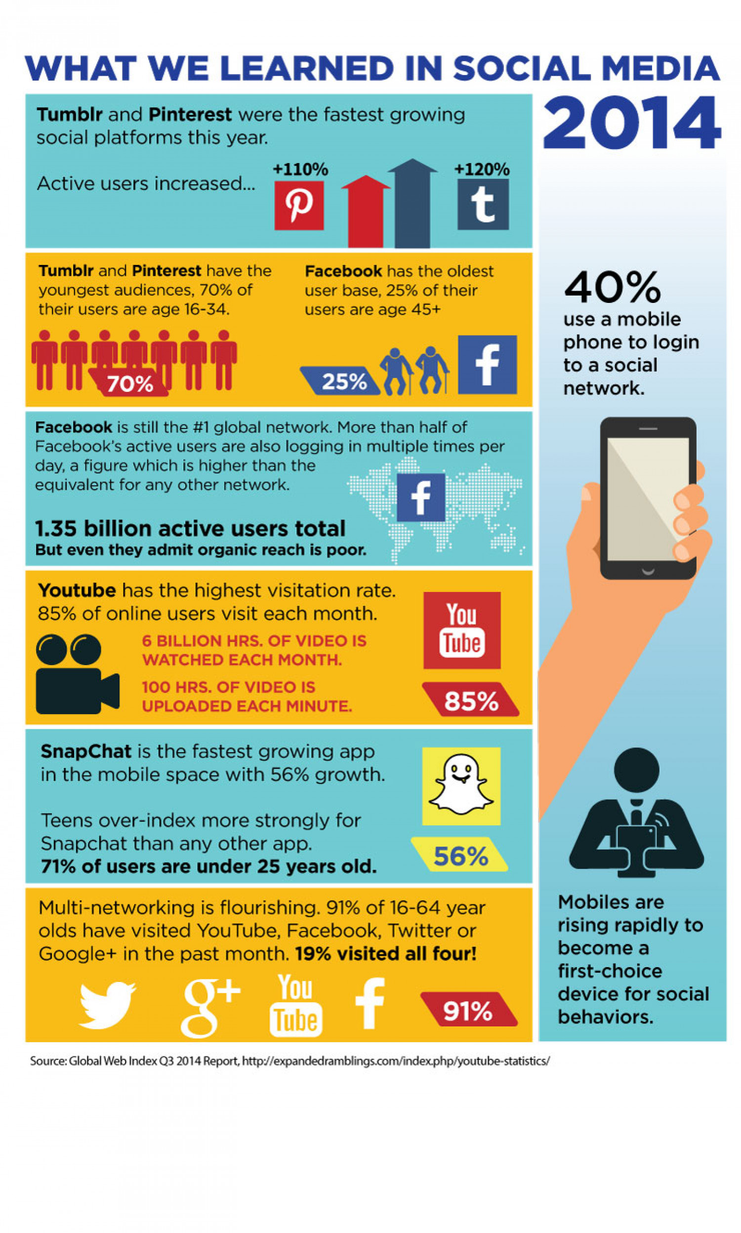 What we learned in Social Media 2014  Infographic