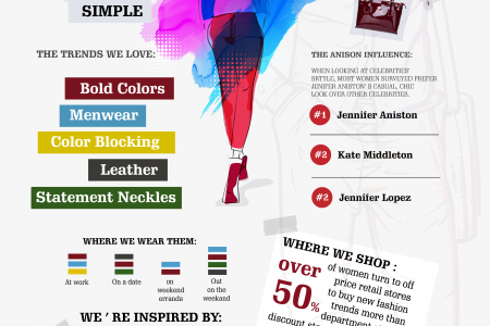 What we're Wearing Modelique Infographic