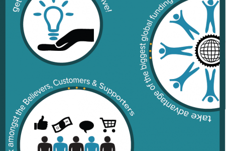 What, Why & How of Crowdfunding Infographic