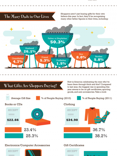 What Will America Buy Dads Infographic