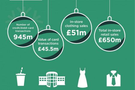 What will Christmas 2014 Shopping look like? Infographic