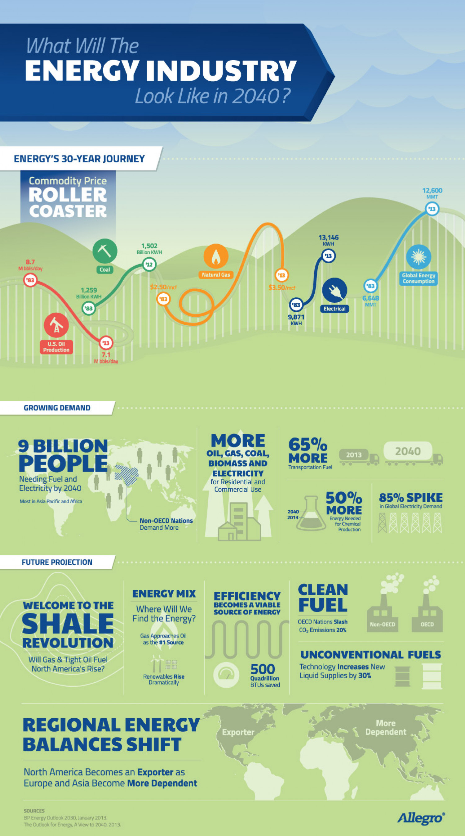 What Will The Energy Industry Look Like in 2040? Infographic