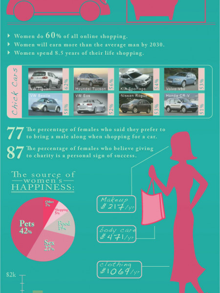 What Women Buy  Infographic