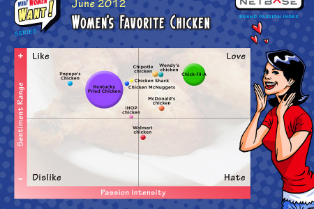 What Women Want - Chicken Infographic