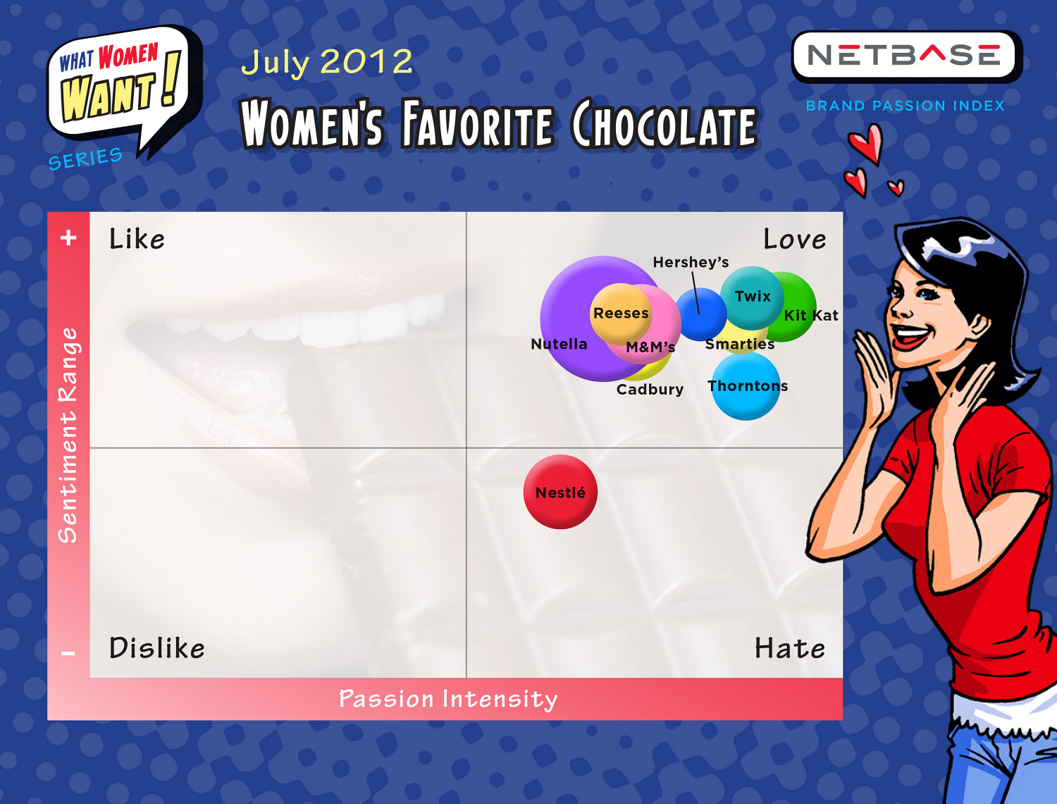 What Women Want - Chocolate Infographic