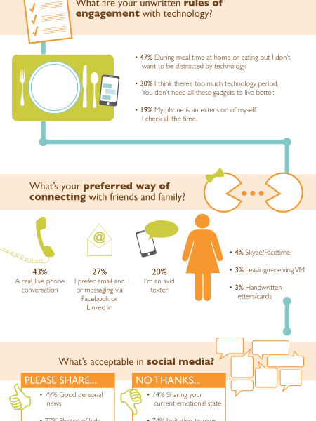 WHAT WOMEN WANT...in Communication Infographic