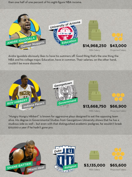 What Would NBA Stars Earn Based On Their College Majors? Infographic