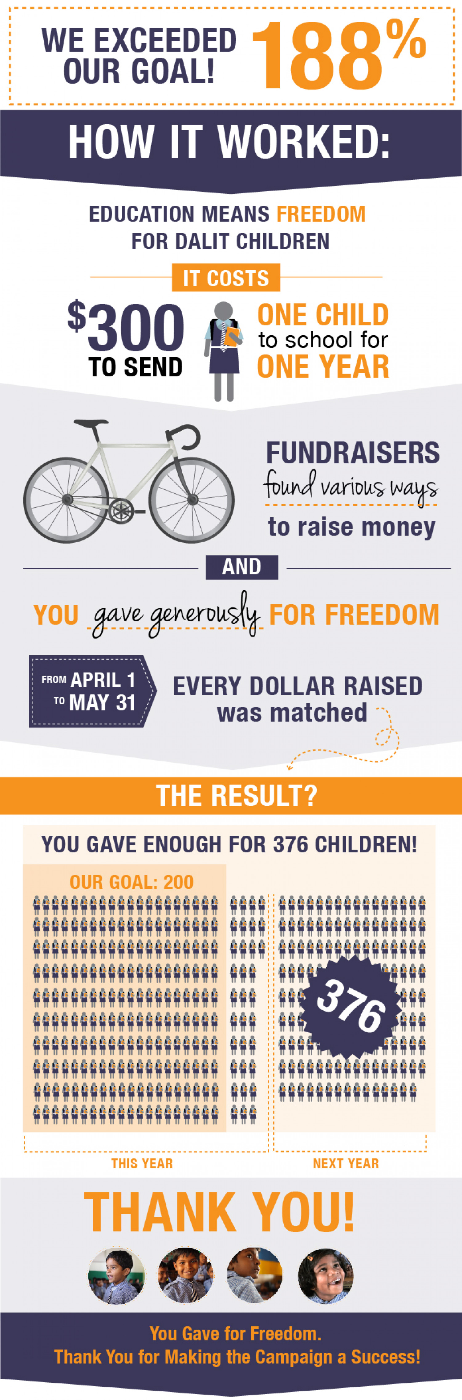 What Would You Do For Freedom Campaign  Infographic