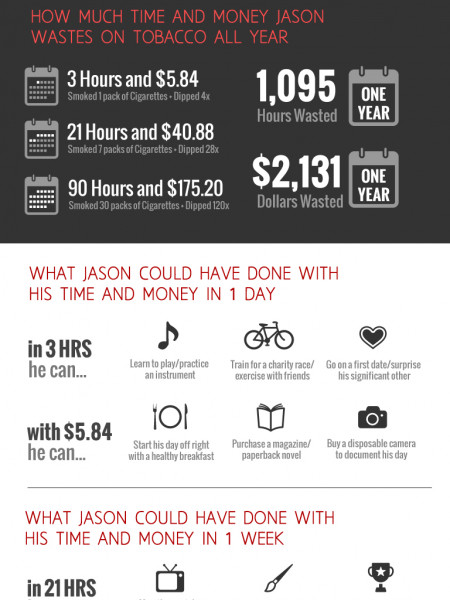 What Would You Do With $1,095 Hours and $2,131? Infographic