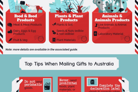 What You Absolutely Cannot Mail to Australia Infographic