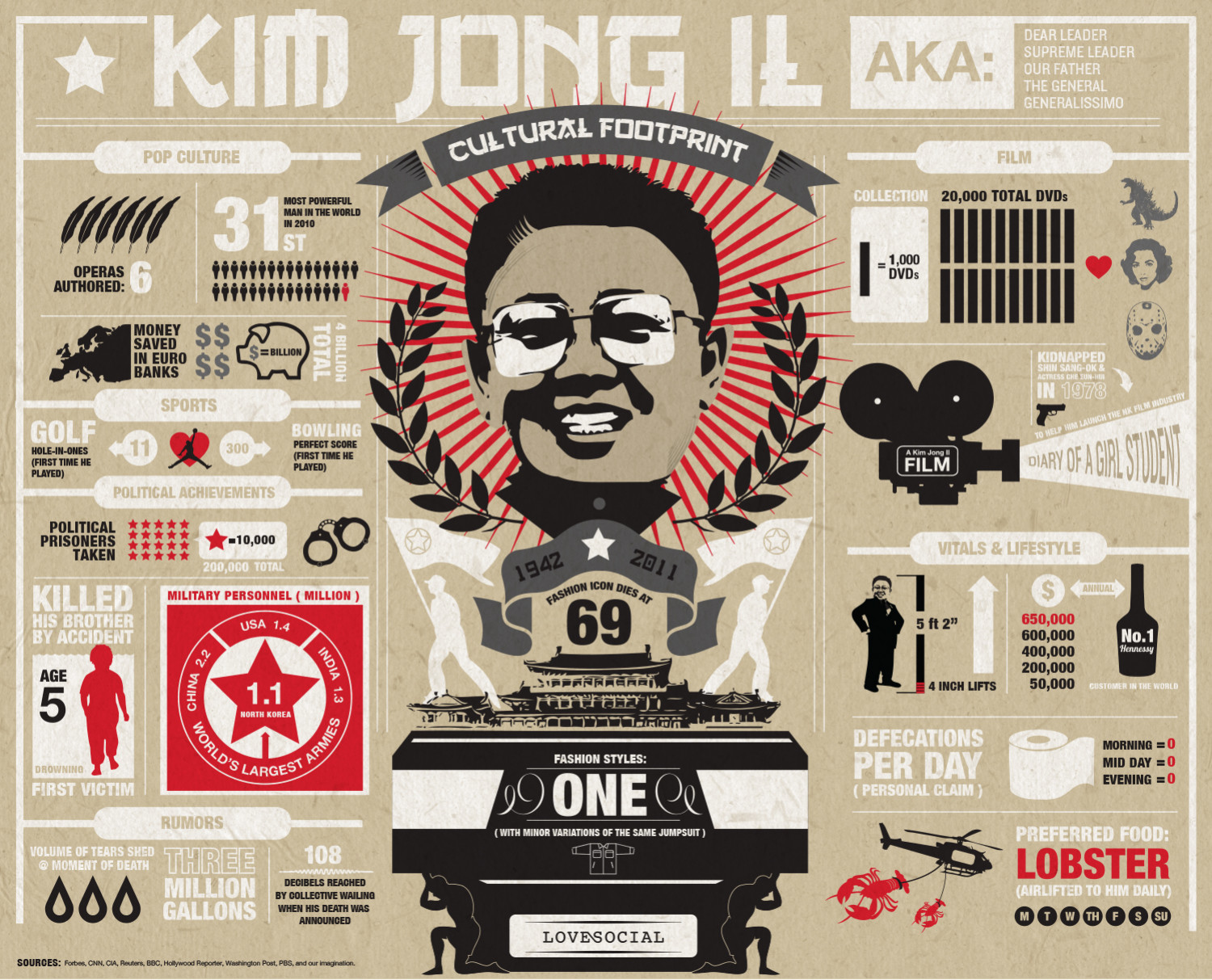 What You Didn't Know About Kim Jong-Il Infographic