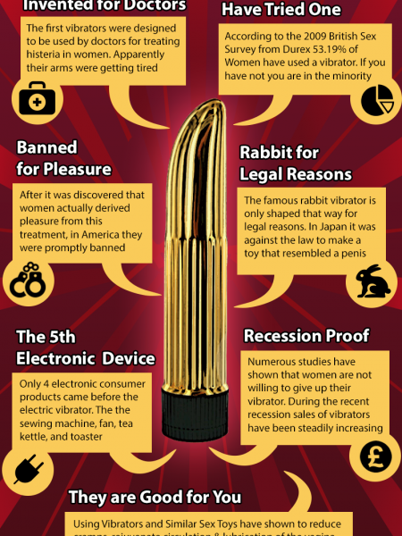 What you didn't know about the Vibrator Infographic
