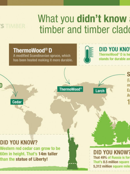 What you didn't know about timber & timber cladding?  Infographic