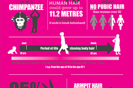 What You Don't Want to Know About Hair Removal Infographic