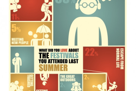 What You Loved About Festivals in 2013 Infographic