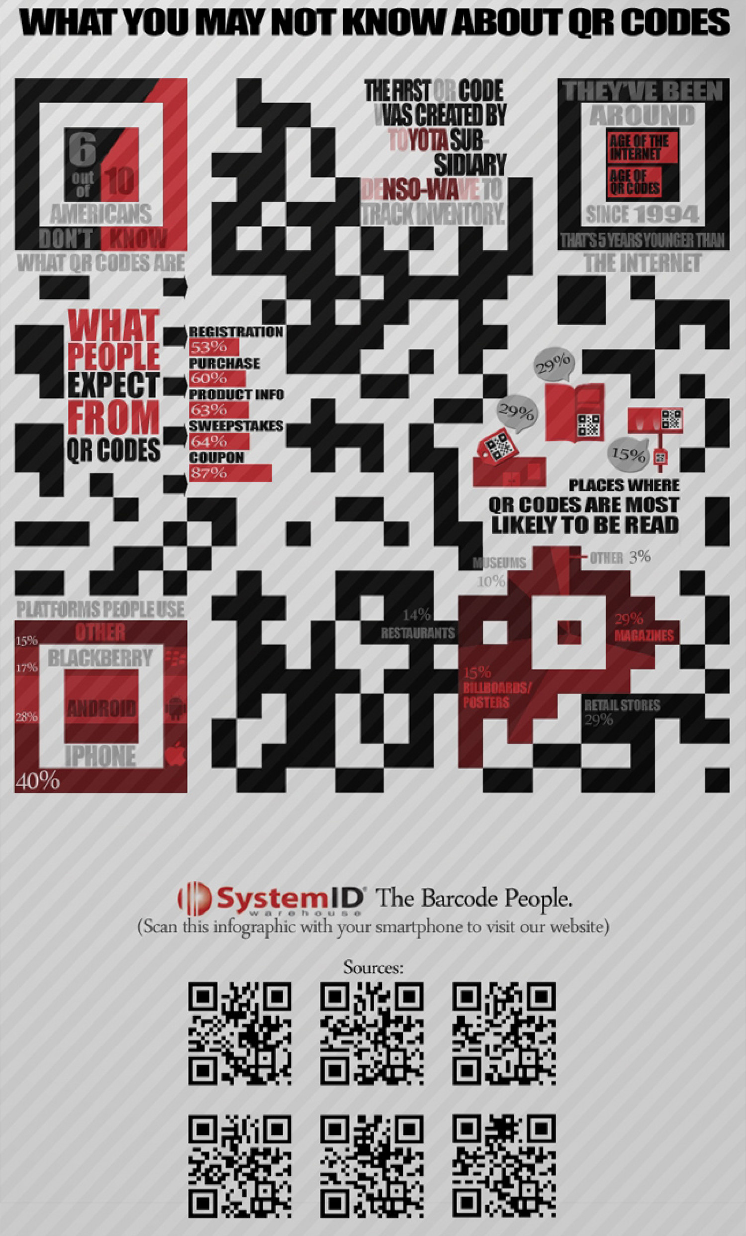What You May Not Know About QR Codes Infographic