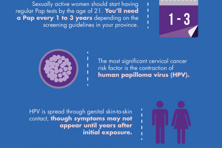 What You Need to Know About Cancer - Early Detection Can Save Lives Infographic
