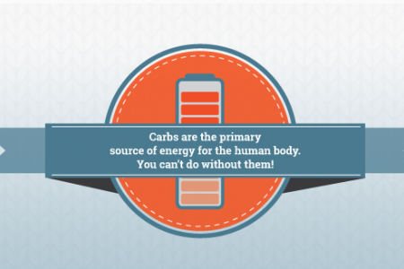 What You Need to Know about Carbs Infographic