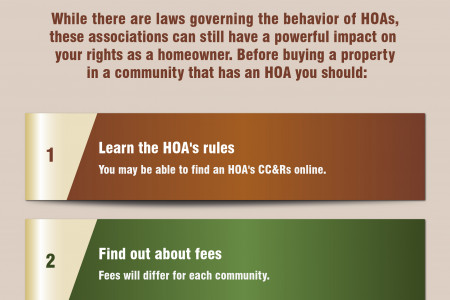 What you need to know about HOAs Infographic
