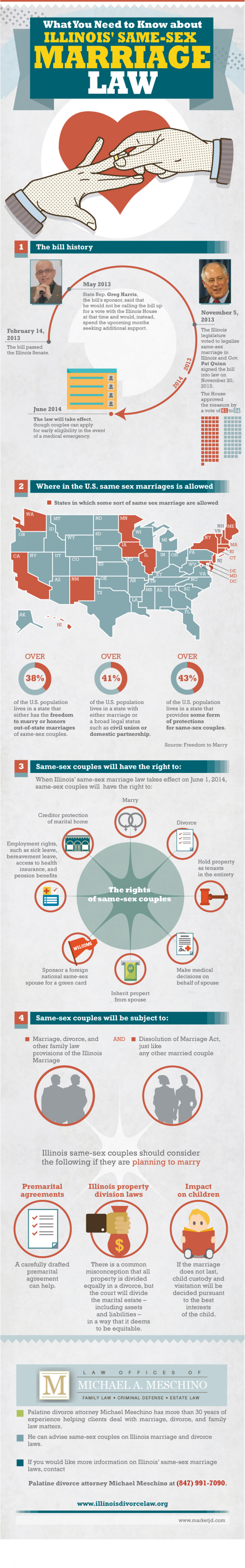 What You Need to Know about Illinois' Same-Sex Marriage Law Infographic