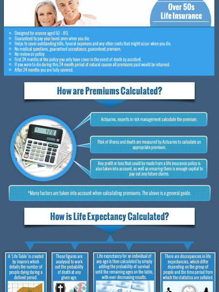 Life Insurance: What You Need to Know Infographic