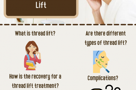 What You Need to Know About Non-Surgical Thread Lift Infographic