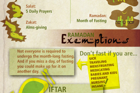 What you need to know about Ramadan Infographic