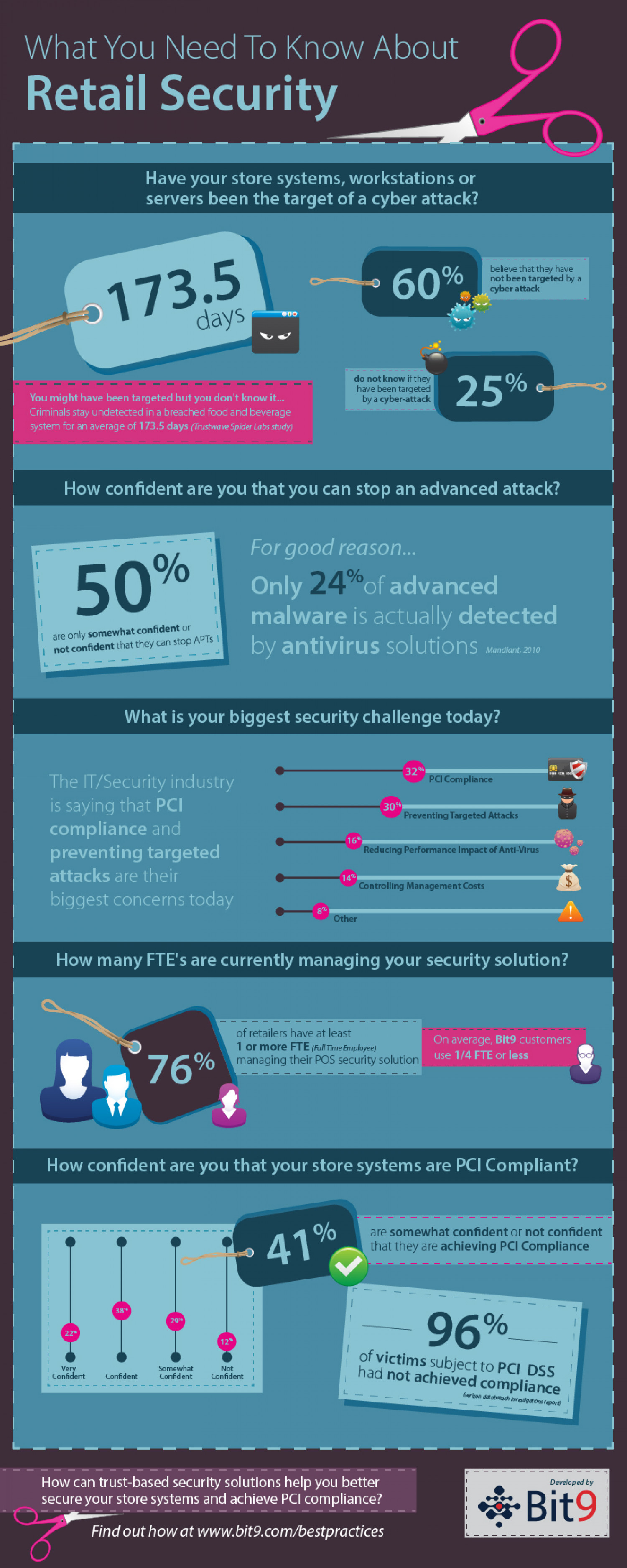 What You Need To Know About Retail Security Infographic