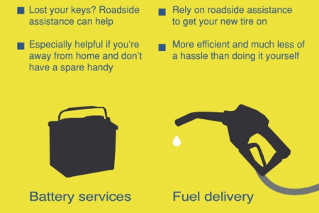 What You Need to Know about Roadside Assistance Infographic