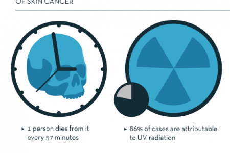 What You Need to Know About Skin Cancer Infographic