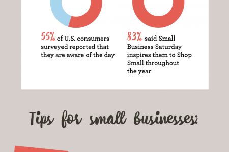 What You Need to Know about Small Business Saturday Infographic