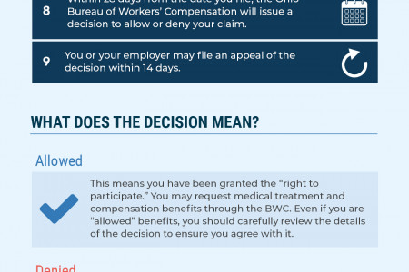 WHAT YOU NEED TO KNOW ABOUT WORKER'S COMPENSATION IN OHIO Infographic