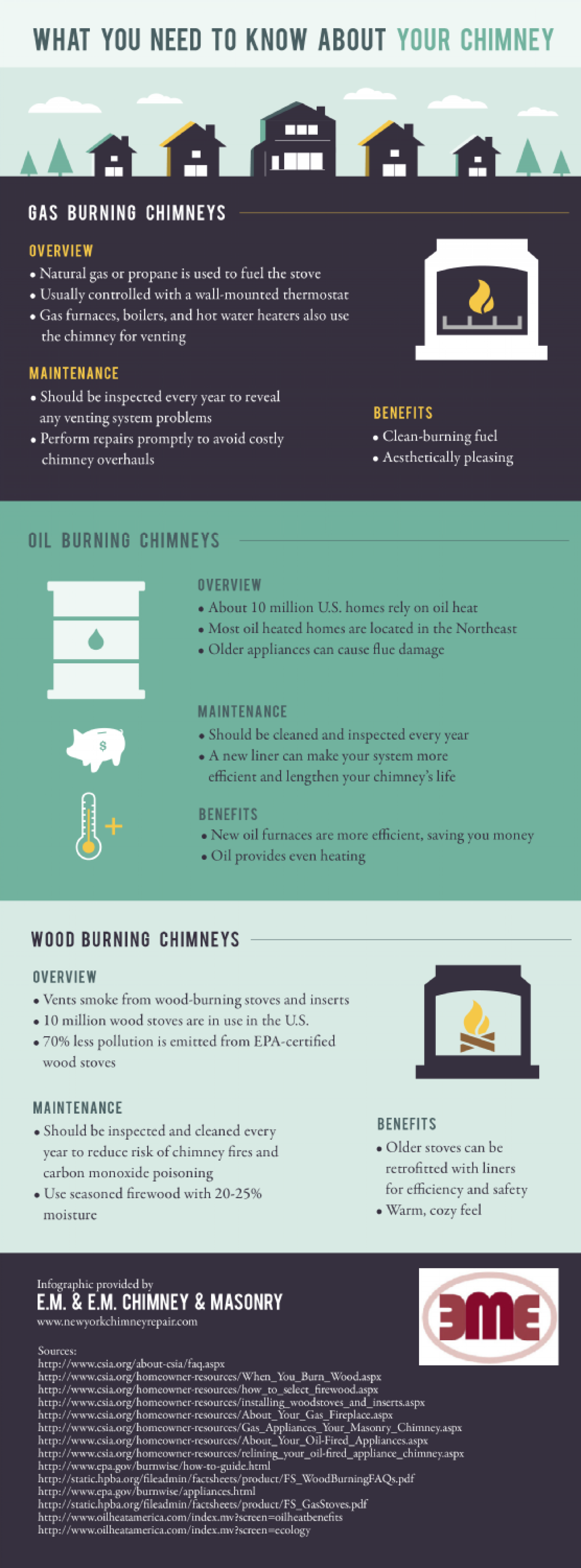 What You Need to Know about Your Chimney Infographic