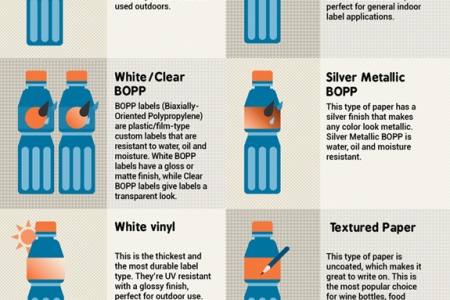 What You Need to Know Before Printing Custom Labels Infographic