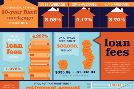 What You Need to Know to Understand Student Debt Infographic