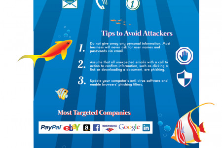 What you should know about Phishing Malware Infographic