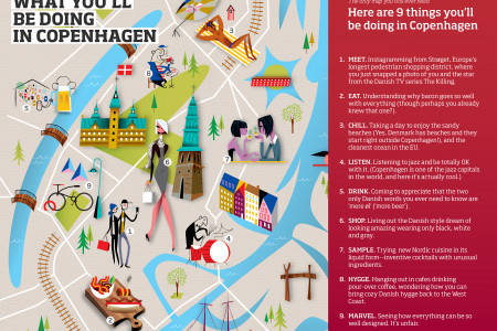 What you'll be doing in Copenhagen Infographic