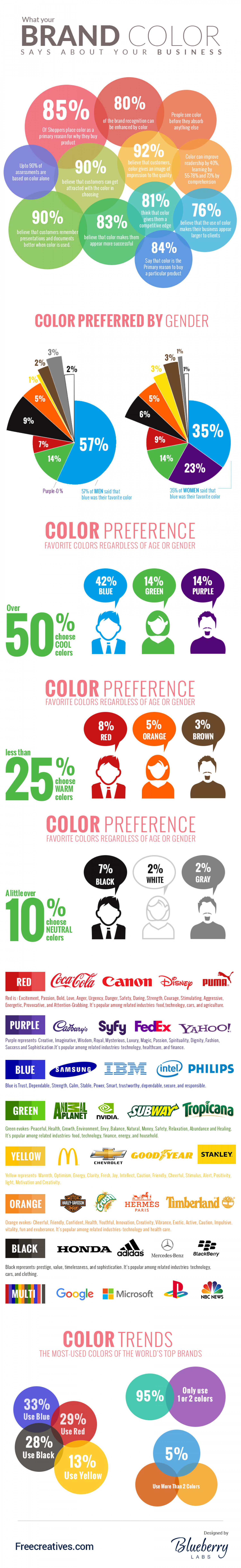 What Your Brand Color Says about Your Business Infographic