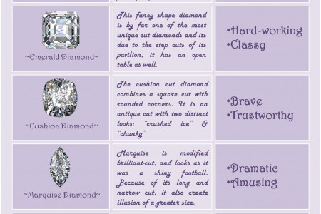 What Your Diamond Says About You? Infographic