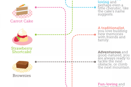 What Your Favorite Dessert Says About You Infographic